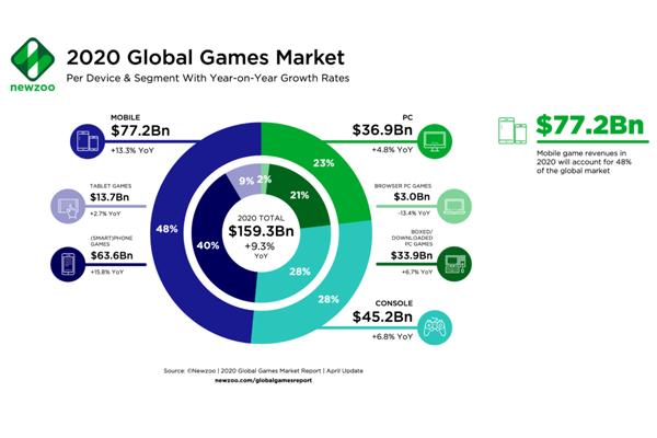 Newzoo Games Market statistics 2020
